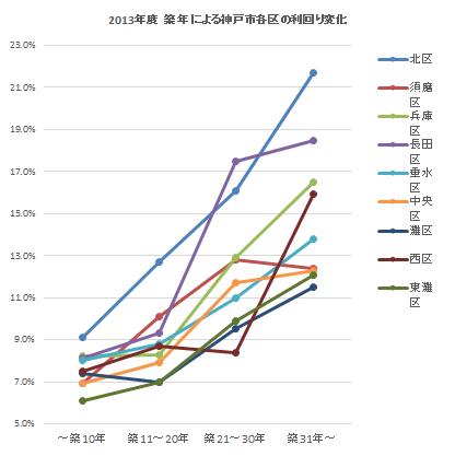2013年度 築年による神戸市各区の利回り変化